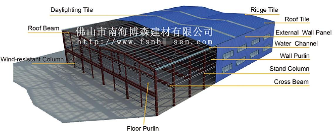 Steel Structure Warehouse & Metal Workshop Building